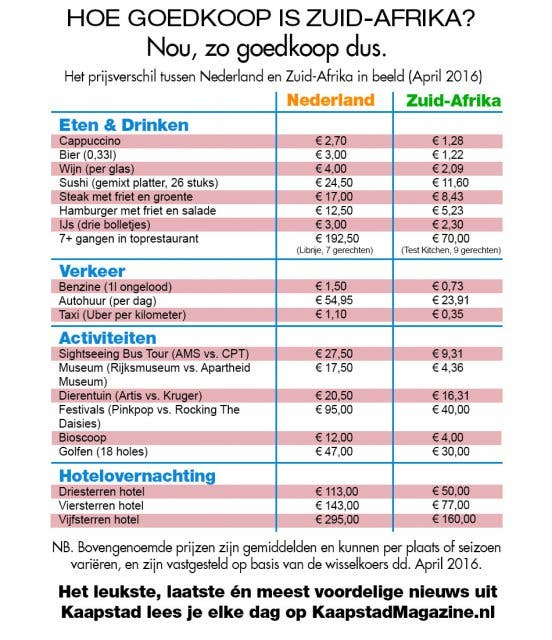 prijsverschil nederland zuidafrika